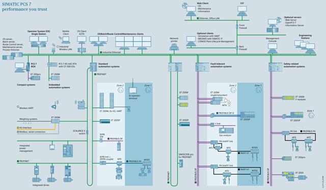 Hệ thống điều khiển quá trình SIMATIC PCS7