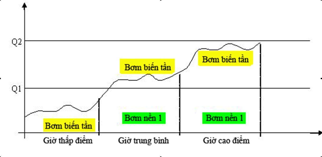 Biểu đồ minh họa hoạt động điều Biến tần cho bơm điều áp
